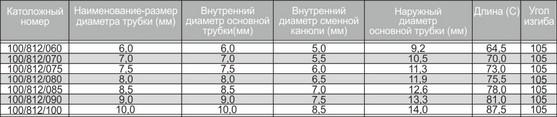razmeri-traheostomicheskih-trubok